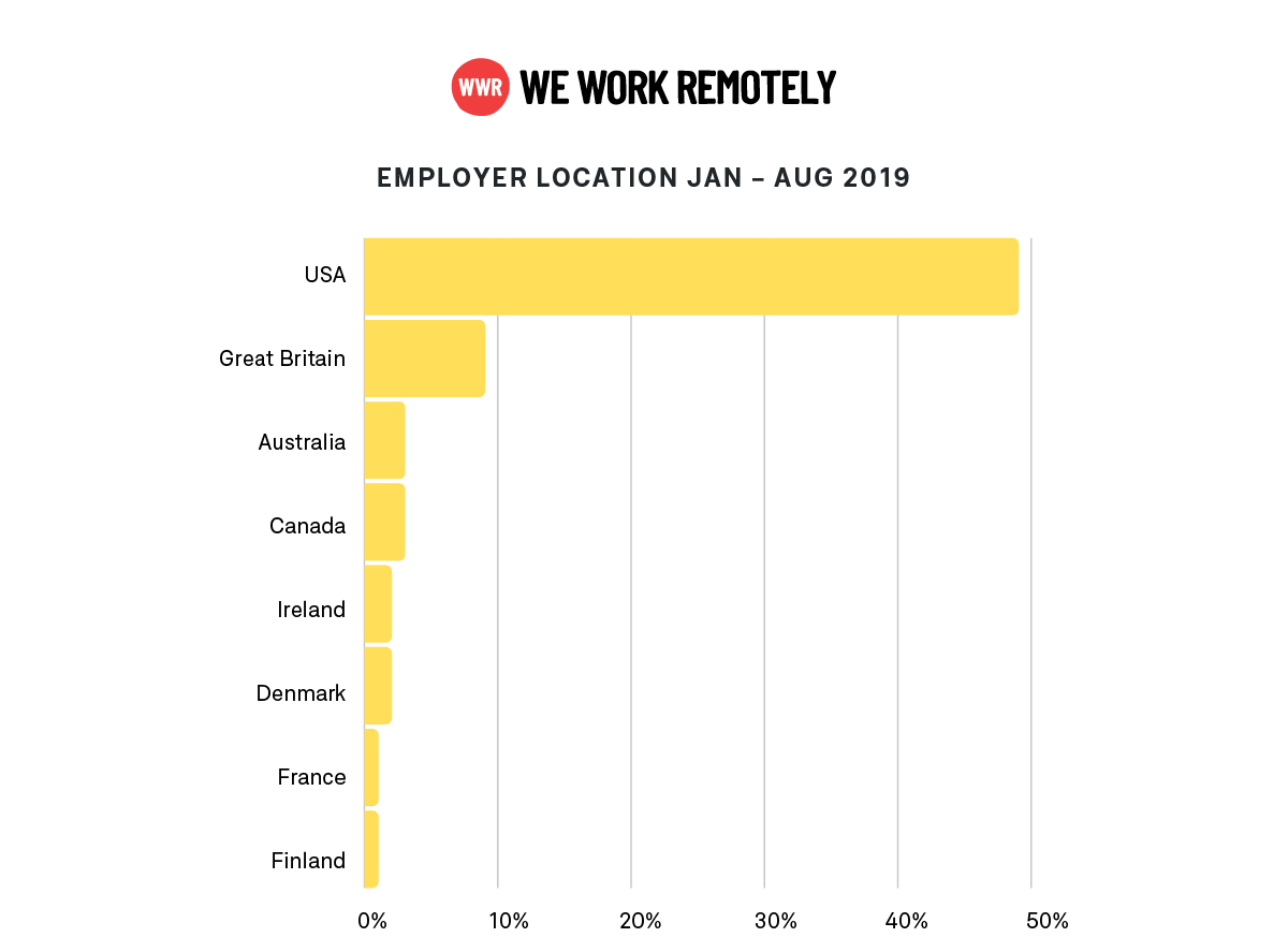 WWR-data-employer-location-2019,