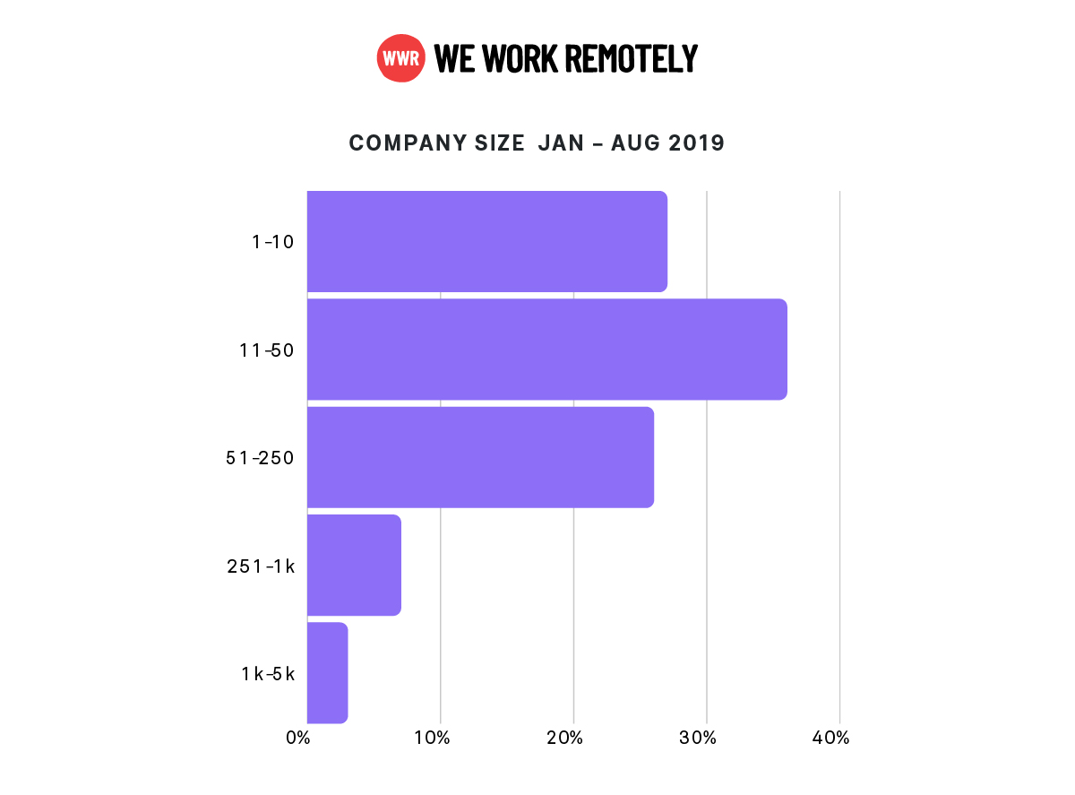 WWR-data-company-size-2019,