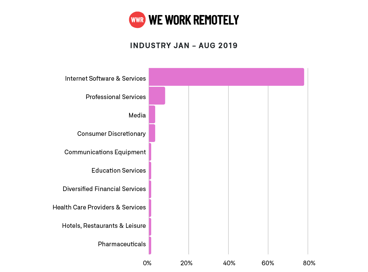 WWR-data-popularity-of-industry-2019,