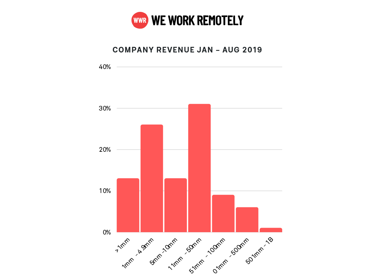 WWR-data-total-company-revenue-2019,