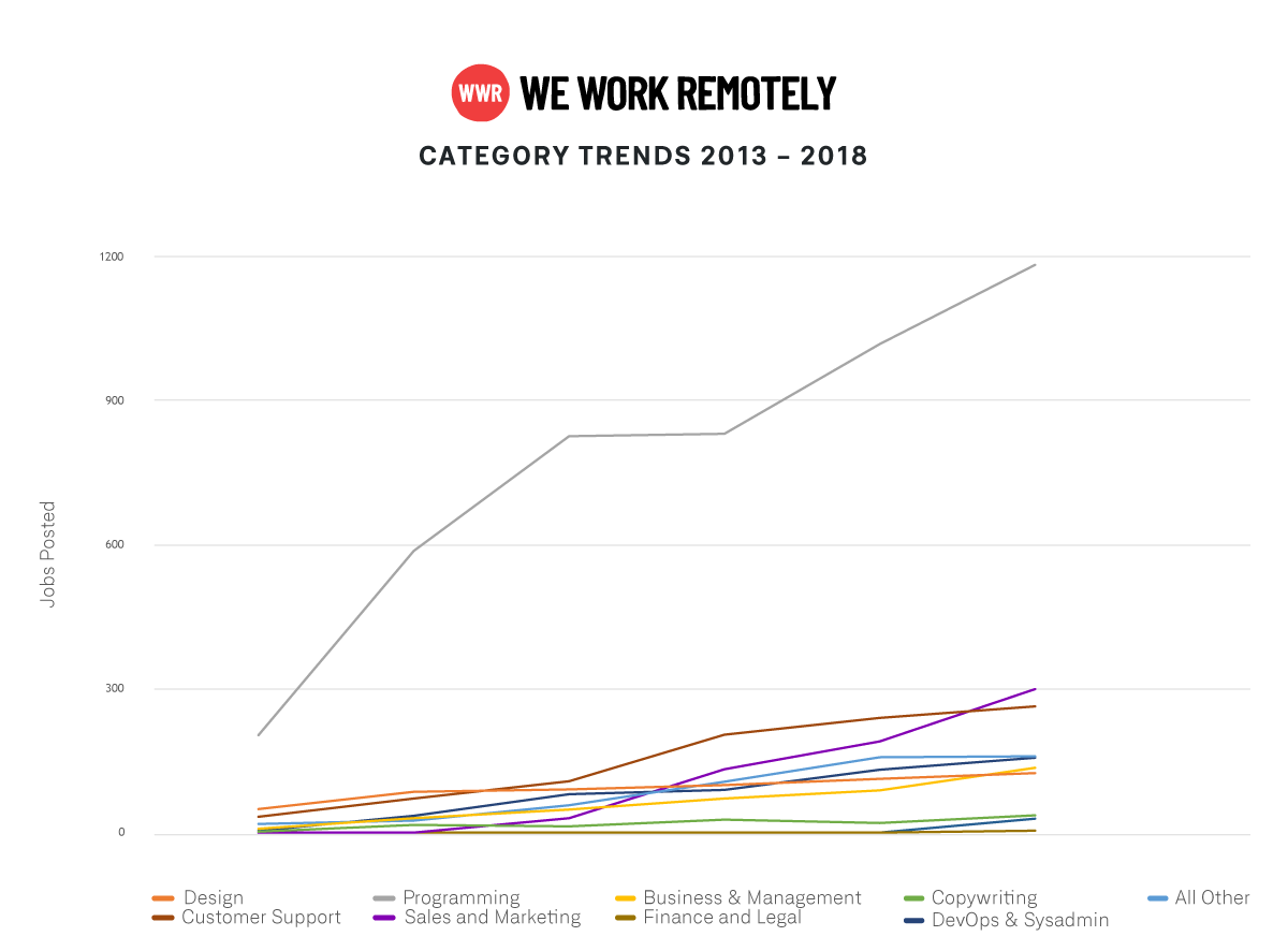 WWR-data-category-trends-2013-2018,