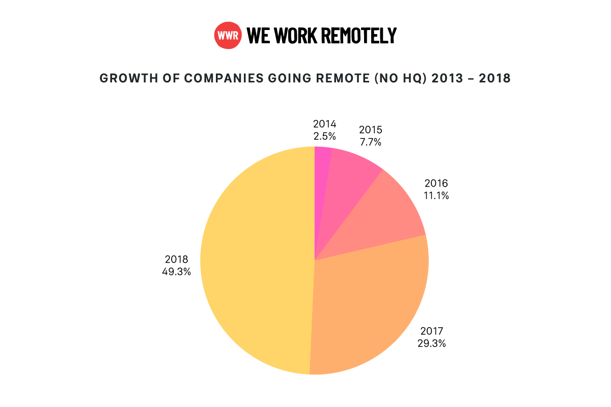 WWR-data-growth-of-companies-remote-nohq-2013-2018,