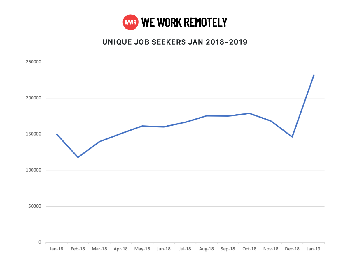 WWR-data-unique-job-seekers-jan-2018-2019,