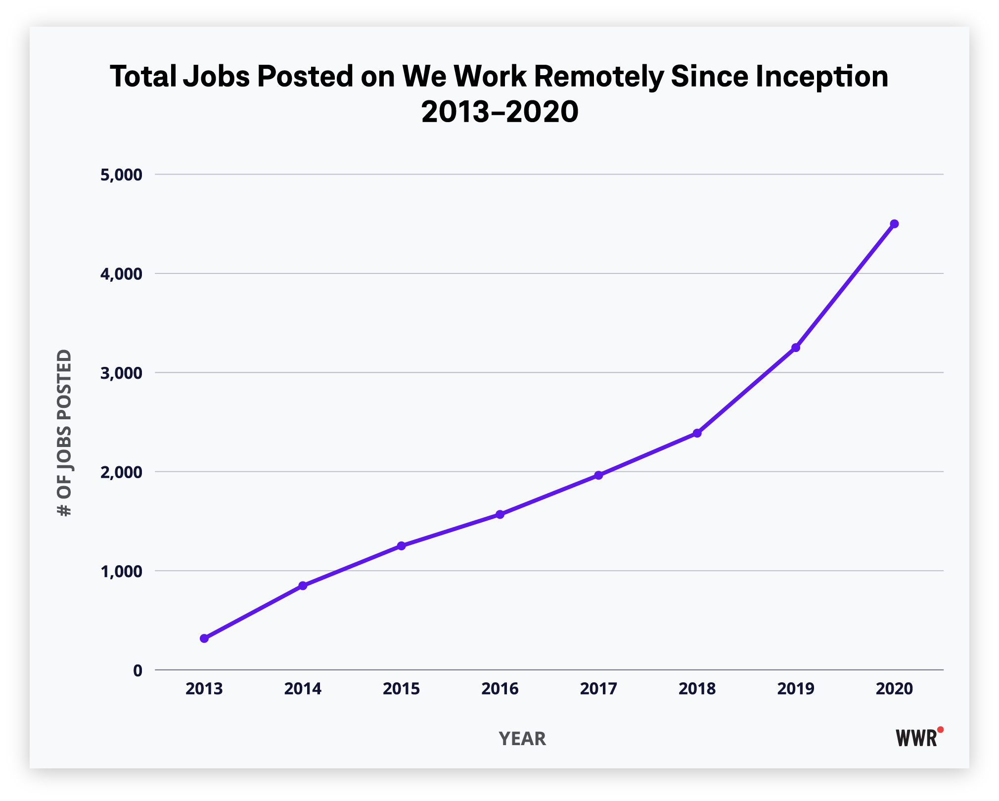 WWR-total-jobs-posted-2013-2020,