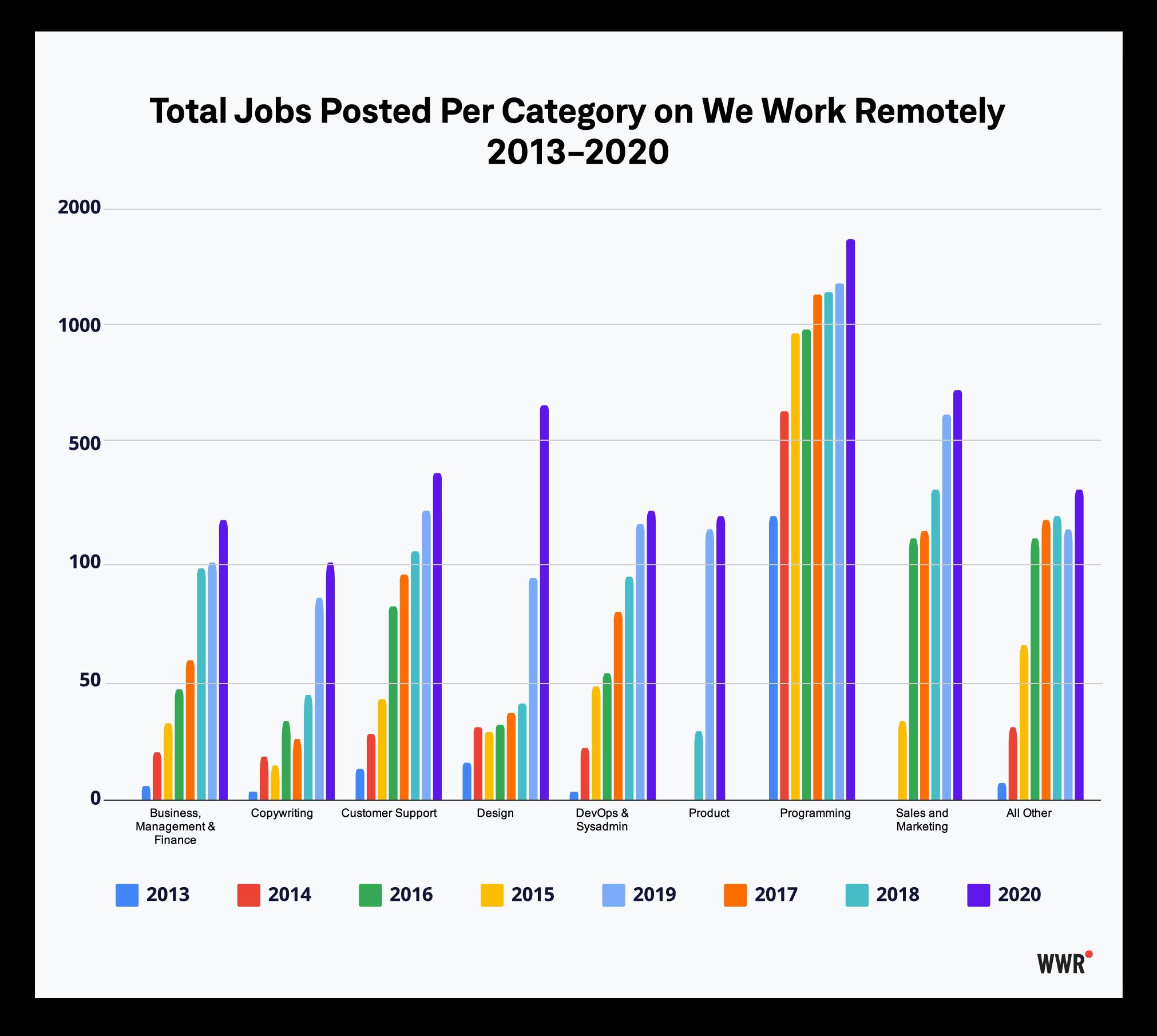 WWR-data-growth,