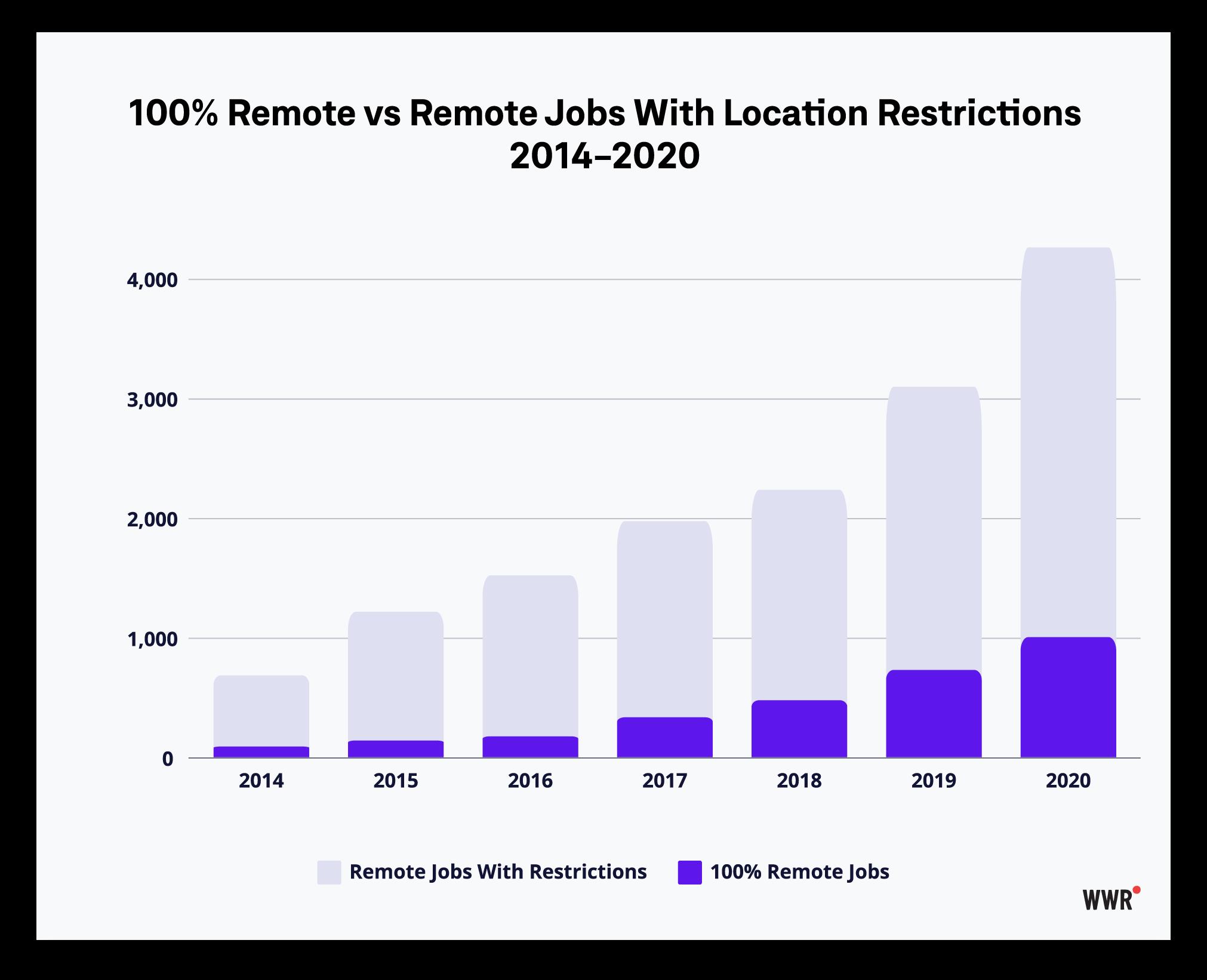WWR-100-percent-remote-jobs,