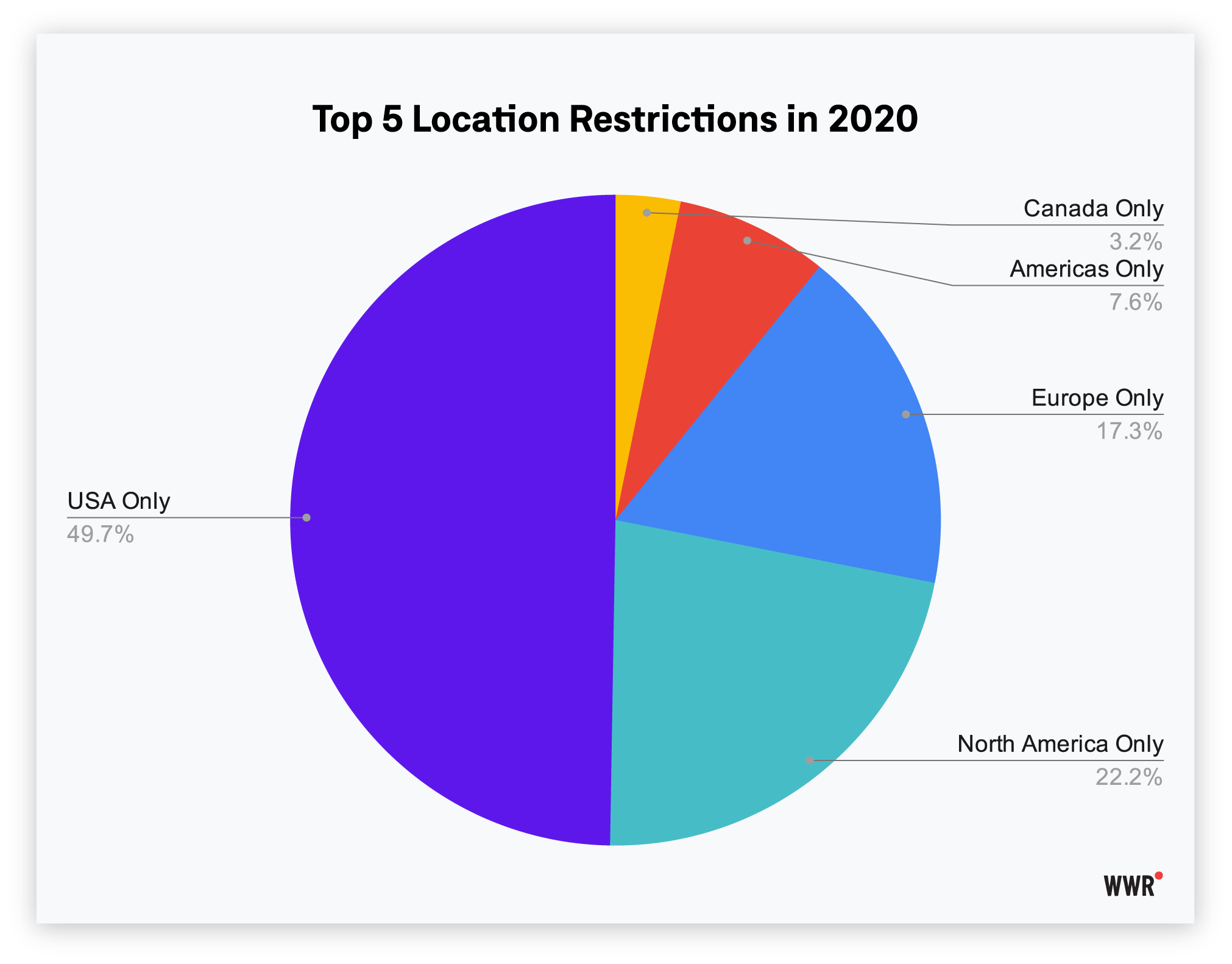 WWR-data-top-5-location-restrictions-2020,