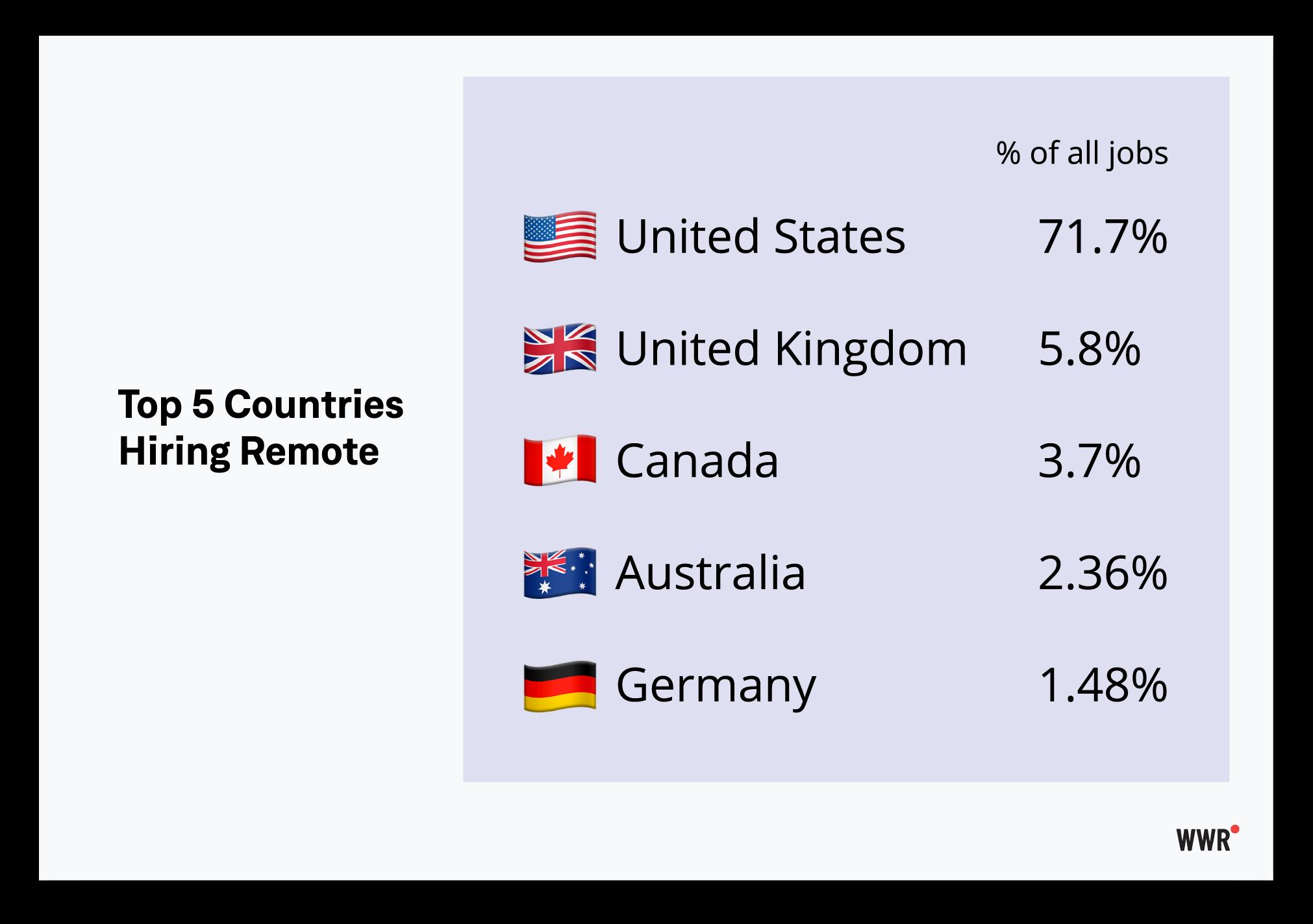 WWR-remote-companies-2020,