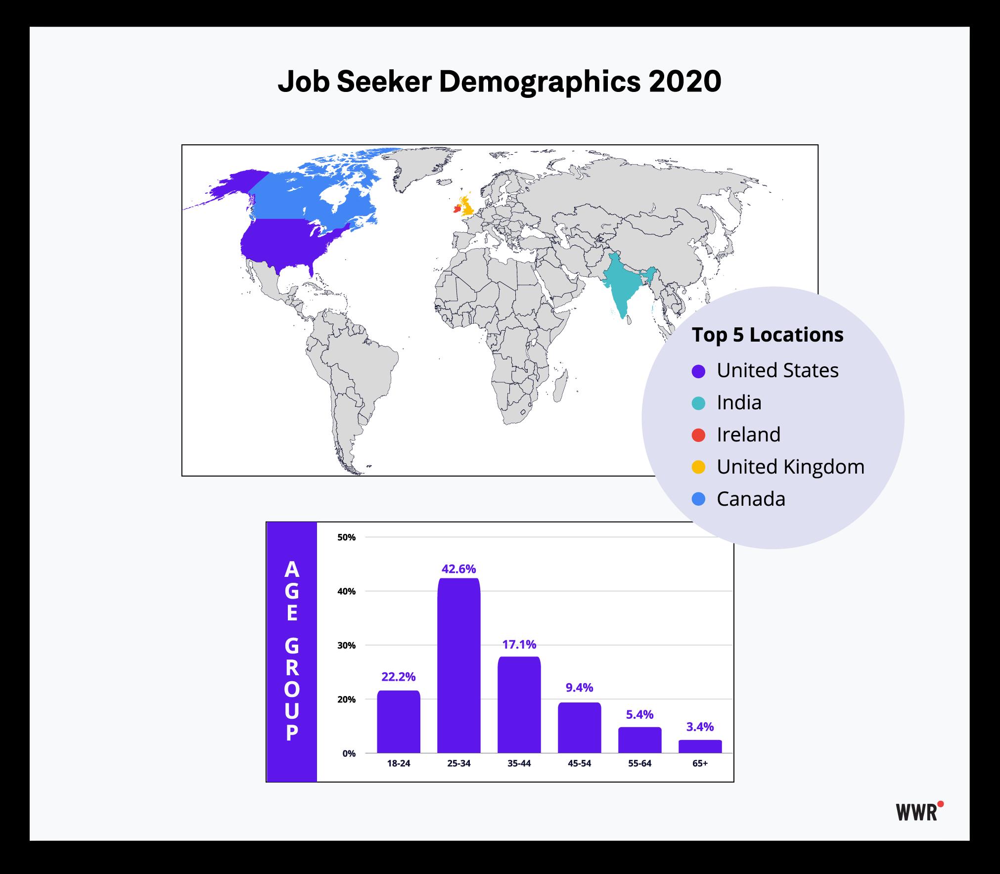 WWR-job-seeksers-2020,